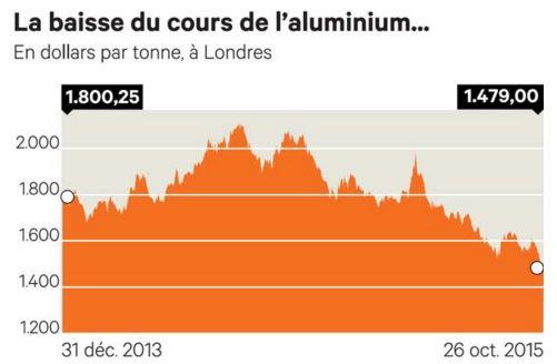 aluminium 224 quand la fin de la chute des prix polyfinances